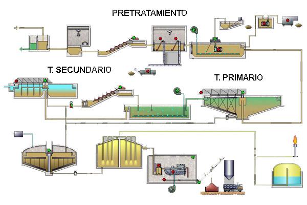 Diagrama de flujo de la planta de tratamiento de aguas servidas