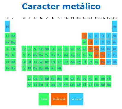 Metales tabla periodica ubicacion choice image periodic table tabla periodica metales semimetales choice image periodic table tabla periodica en metales no metales y metaloides urtaz Images