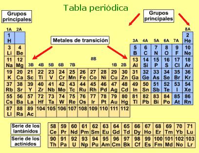 Tabla periodica con nombres metales y no metales images periodic tabla periodica con metales images periodic table and sample tabla periodica actualizada metales y no metales urtaz Image collections