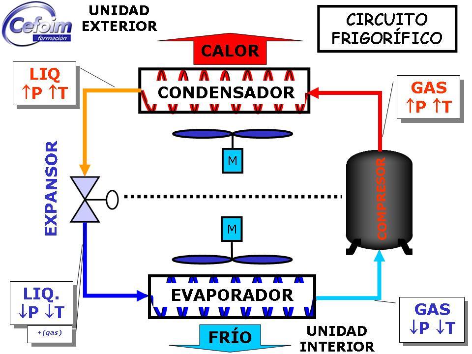 Circuito Frigorifico : Desde el punto de vista sus aplicaciones la técnica
