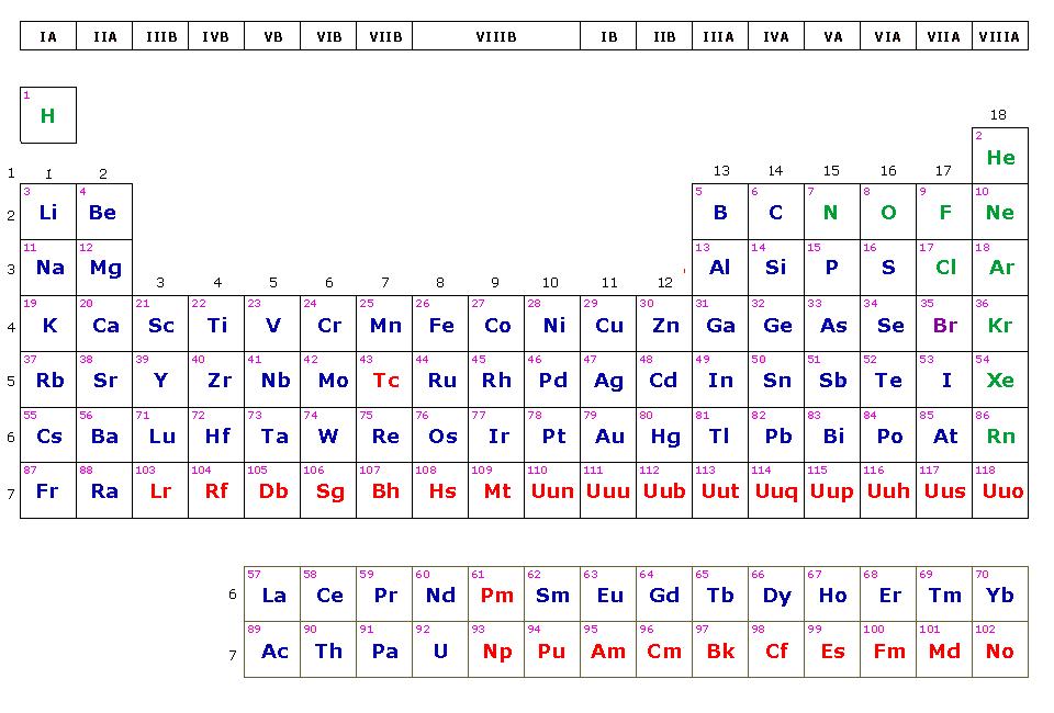 Periodos grupos familias bloques y clases de elementos en la periodos grupos familias bloques y clases de elementos en la tabla peridica urtaz Gallery
